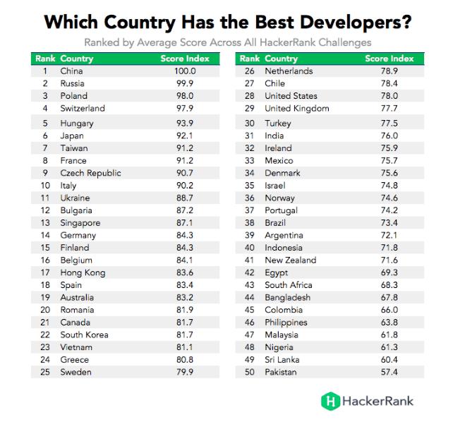 Jakie kraje mają najlepszych deweloperów
